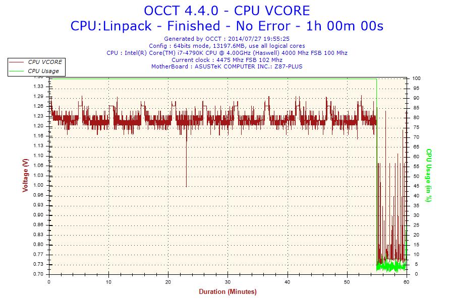 LINPACK Voltage-CPU VCORE