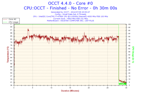 Temperature-CPU