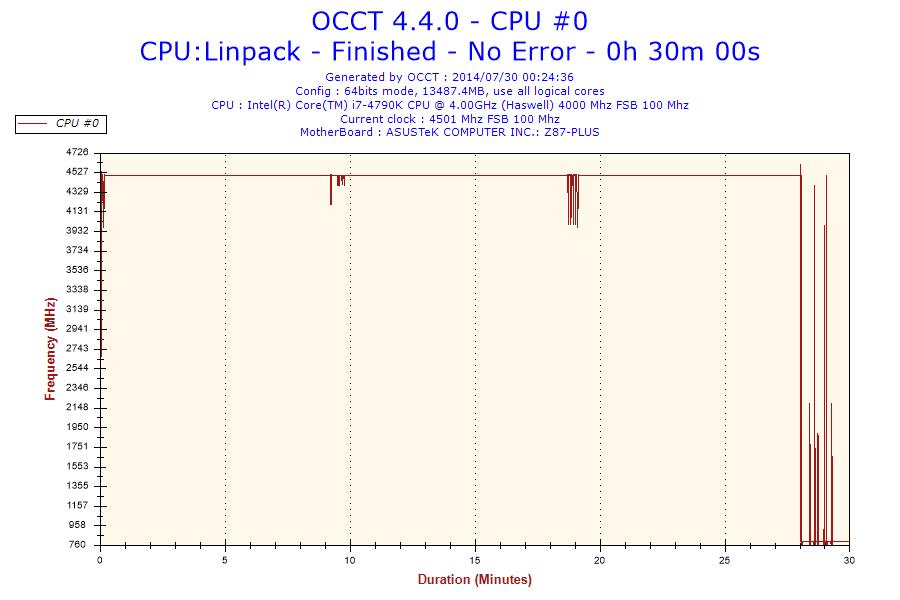 LINPACK CPU